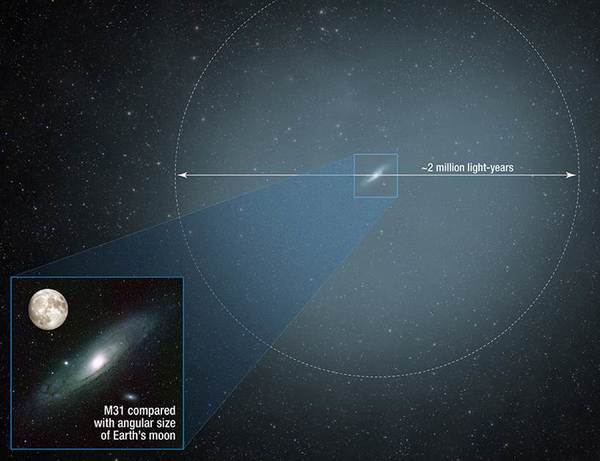 Hubble finds a massive halo around the Andromeda Galaxy // News // Department of Physics // University of Notre Dame